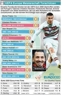 SOCCER: UEFA European Championship beste Torschützen infographic
