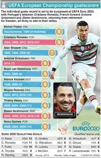 SOCCER: UEFA European Championship top goalscorers infographic