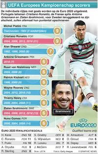 VOETBAL: UEFA Europees Kampioenschap topscorers infographic