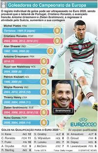 FUTEBOL: Goleadores do Campeonato da Europa infographic