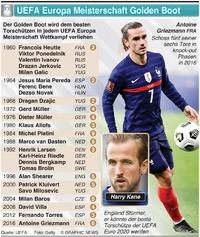 FUSSBALL: UEFA Europa Meisterschaft Golden Boot Gewinner infographic