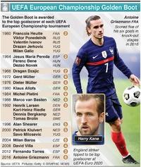 SOCCER: UEFA European Championship Golden Boot winners infographic