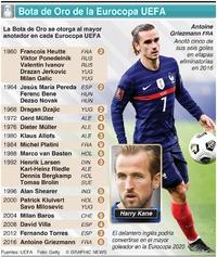 SOCCER: Ganadores de Bota de Oro de la Eurocopa UEFA infographic