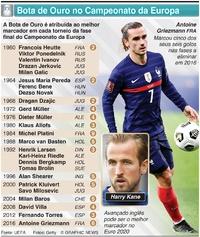 FUTEBOL: Bota de Ouro no Campeonato da Europa infographic