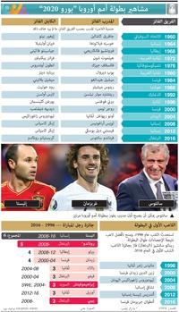 كرة قدم: مشاهير بطولة أمم أوروبا - يورو 2020 infographic