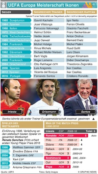 FUSSBALL: UEFA European Championship Ikonen infographic