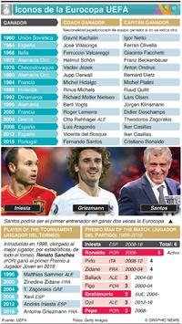 SOCCER: Íconos de la Eurocopa UEFA infographic