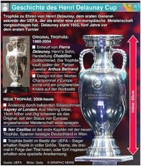 FUSSSBALL: Henri Delaunay Cup infographic