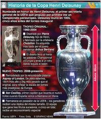 SOCCER: Copa Henri Delaunay infographic