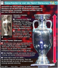 VOETBAL: Henri Delaunay Cup infographic