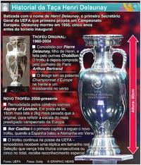FUTEBOL: Taça Henri Delaunay infographic