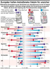 GESUNDHEIT: Europäer empfinden AstraZeneca Vakzin als nicht sicher infographic