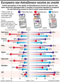 HEALTH: Europeans see AstraZeneca vaccine as unsafe infographic