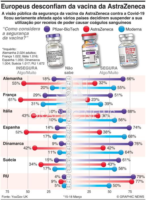 Europeus desconfiam da vacina da AstraZeneca infographic