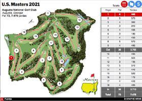 GOLF: U.S. Masters 2021 Intractivo infographic