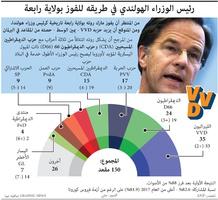 سياسة: نتائج الانتخابات الهولندية infographic