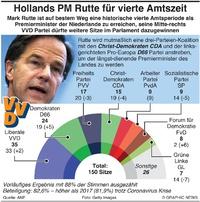POLITIK: Niederlande Wahlen 2021 infographic