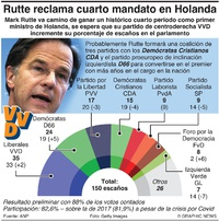 POLÍTICA: Elección en Holanda 2021 infographic