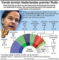 POLITIEK: Nederlandse verkiezingen 2021 infographic