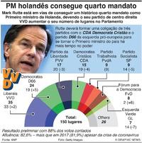 POLÍTICA: Eleições na Holanda 2021 infographic