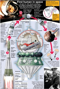 SPACE: First manned space flight (2) infographic