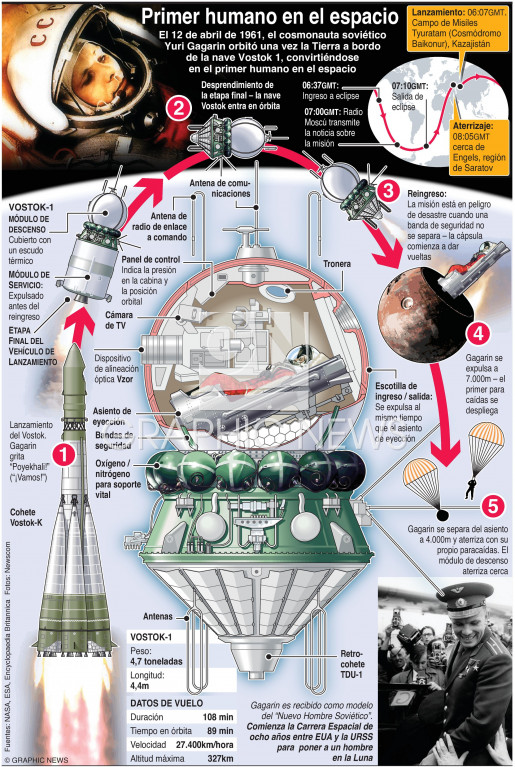 Primer vuelo espacial tripulado infographic