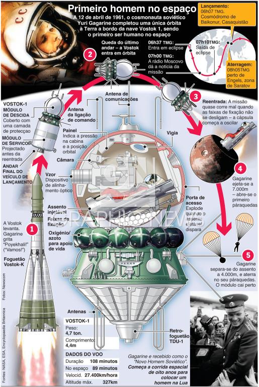 Primeiro homem no espaço infographic