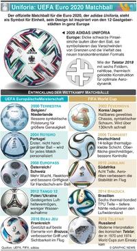 FUSSBALL: adidas Uniforia ist für UEFA Euro 2020 kick-off bereit infographic