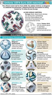 SOCCER: adidas Uniforia set for UEFA Euro 2020 kick-off infographic