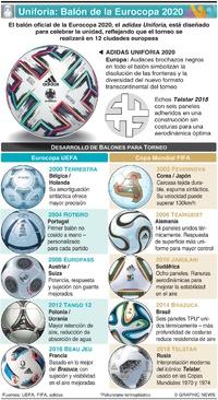 SOCCER: adidas Uniforia listo para el saque inicial de la Eurocopa UEFA 2020 infographic