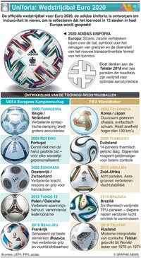 VOETBAL: Adidas Uniforia klaar voor aftrap van UEFA Euro 2020 infographic