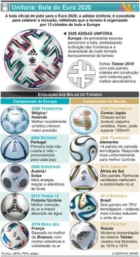 FUTEBOL: Bola adidas Uniforia pronta para o pontapé de saída do Euro 2020 infographic
