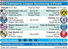 FUSSBALL: UEFA Champions League V--finale Auslosung 2020-21 infographic