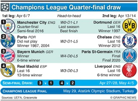 SOCCER: UEFA Champions League Quarter-final draw 2020-21 infographic