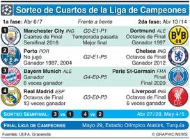 SOCCER: Sorteo de Cuartos de Final de la Liga de Campeones UEFA 2020-21 infographic