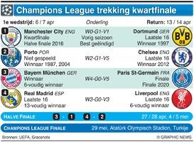 VOETBAL: UEFA Champions League Trekking kwartfinale 2020-21 infographic