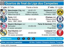 FUTEBOL: Sorteio dos quartos-final da Liga dos Campeões 2020-21 infographic