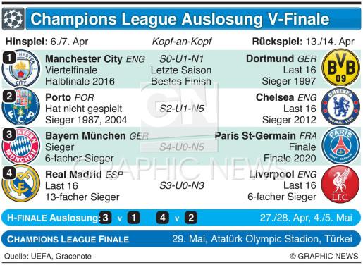 UEFA Champions League V--finale Auslosung 2020-21 infographic