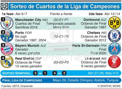 Sorteo de Cuartos de Final de la Liga de Campeones UEFA 2020-21 infographic