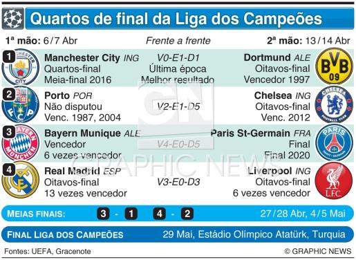 Sorteio dos quartos-final da Liga dos Campeões 2020-21 infographic
