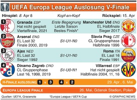 FUSSBALL: UEFA Europa League V-Finale Auslosung 2020-21 infographic