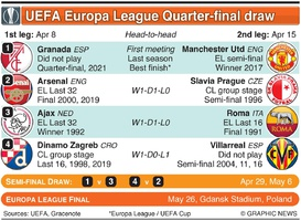 SOCCER: UEFA Europa League Quarter-final draw 2020-21 infographic