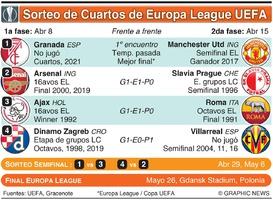 SOCCER: Sorteo de Cuartos de Final Europa League UEFA 2020-21 infographic