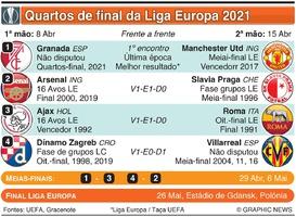 FUTEBOL: Sorteio dos quartos-final da Liga Europa 2020-21 infographic