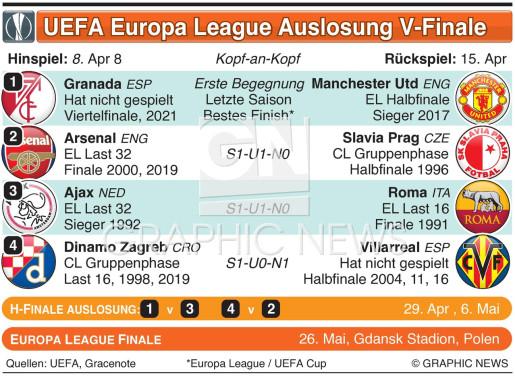UEFA Europa League V-Finale Auslosung 2020-21 infographic