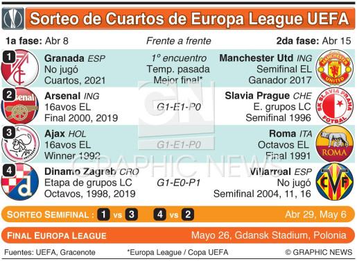 Sorteo de Cuartos de Final Europa League UEFA 2020-21 infographic