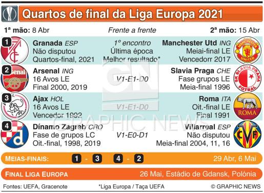 Sorteio dos quartos-final da Liga Europa 2020-21 infographic