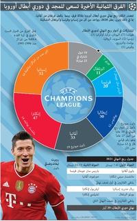 FOR TRANSLATION SOCCER: UEFA Champions League Quarter-final line-up 2021 infographic