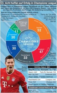 FUSSBALL: UEFA Champions League Viertelfinale Aufstellung 2021 infographic