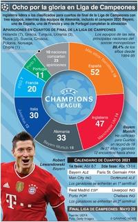 SOCCER: Alineación Cuartos de Final Liga de Campeones UEFA 2021 infographic